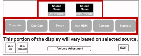 3a.  Choose a source by touching the label. 3b.  Select which display to send that source to by touching the desired display icon in the list.