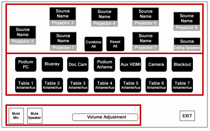 3a.  Choose a source by touching the label. 3b.  Select which display to send that source to by touching the desired display icon in the list.  Touch the Combine All button to send that source to all displays.  Audio is sent to the local table's projector automatically.  If the audio should be heard by the entire classroom, send the table source to the Ceiling Speakers.
