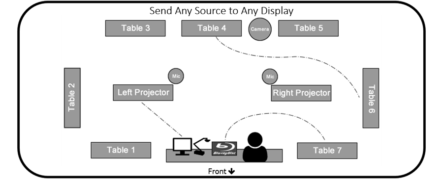 Any media source can be sent to any of the projectors around the classroom. Each Collaboration table can accept media sources for local, group discussions as well.